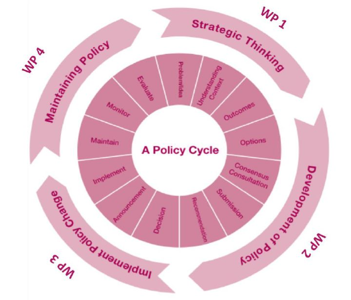 policycycle